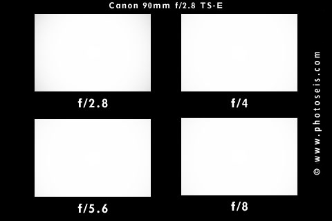 Canon TS-E 90mm Vignetting Test