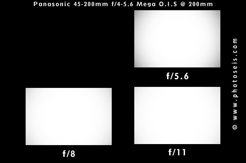 Vignetting Test at 200mm